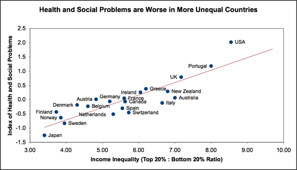 health-inequality-health-and-social-problems-worse-in-more-uneaqual-countries